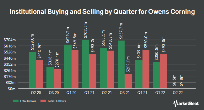Institutional Ownership by Quarter for Owens Corning (NYSE:OC)