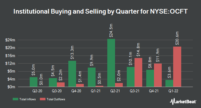 Institutional Ownership by Quarter for OneConnect Financial Technology (NYSE:OCFT)