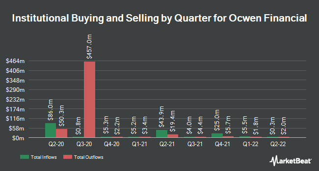 Institutional Ownership by Quarter for Ocwen Financial Corp (NYSE:OCN)