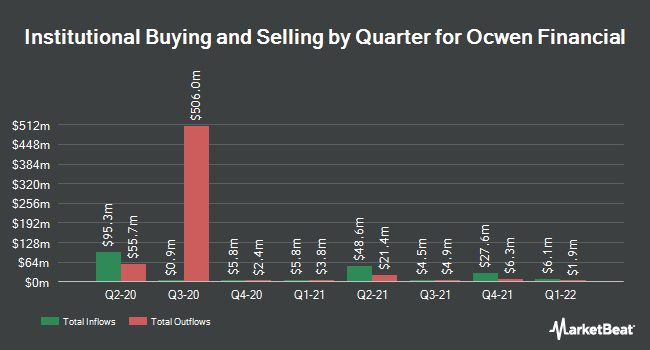 Institutional Ownership by Quarter for Ocwen Financial Corporation (NYSE:OCN)