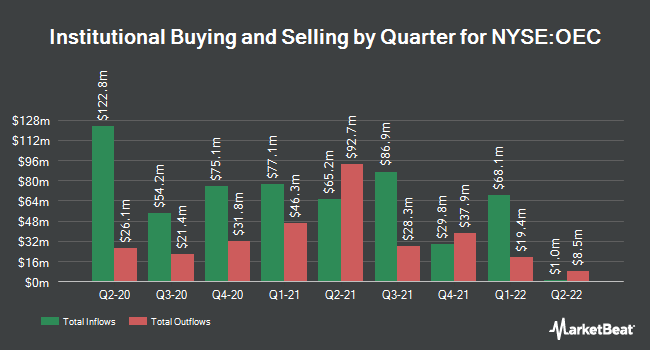 Institutional Ownership by Quarter for Orion Engineered Carbons (NYSE:OEC)