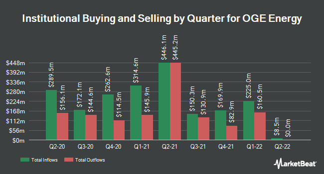 Institutional Ownership by Quarter for OGE Energy (NYSE:OGE)
