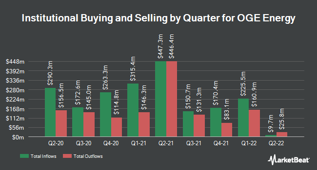 Institutional Ownership by Quarter for OGE Energy Corporation (NYSE:OGE)