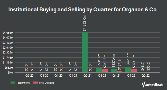 Institutional Ownership by Quarter for Organon & Co. (NYSE:OGN)