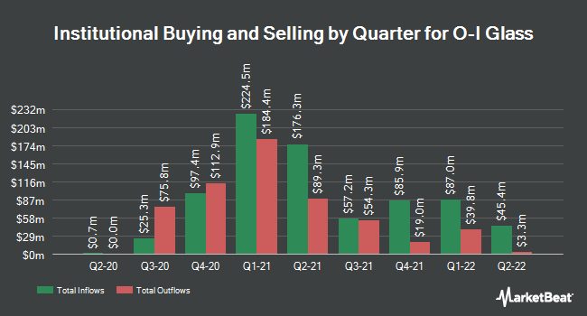 Institutional Ownership by Quarter for Owens-Illinois (NYSE:OI)