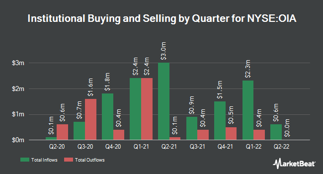 Institutional Ownership by Quarter for Invesco Municipal Income Opp Trust (NYSE:OIA)