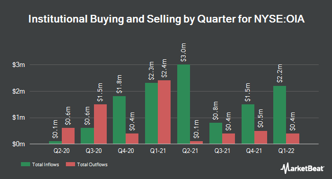 Institutional Ownership by Quarter for Invesco Municipal Income Opportunities Trust (NYSE:OIA)