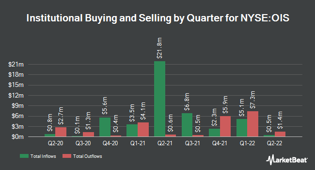 Institutional Ownership by Quarter for Oil States International (NYSE:OIS)