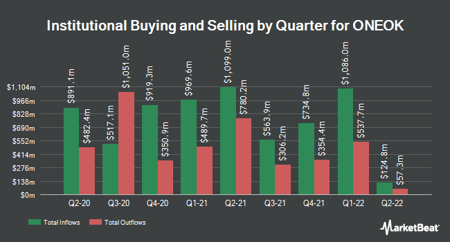 Institutional Ownership by Quarter for ONEOK (NYSE:OKE)