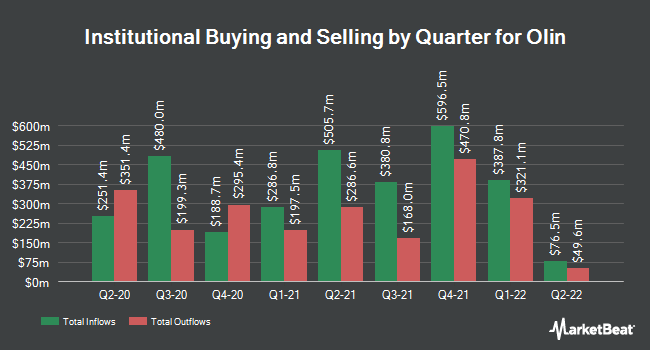 Institutional Ownership by Quarter for Olin (NYSE:OLN)