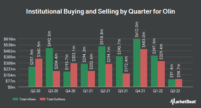 Institutional Ownership by Quarter for Olin Corporation (NYSE:OLN)
