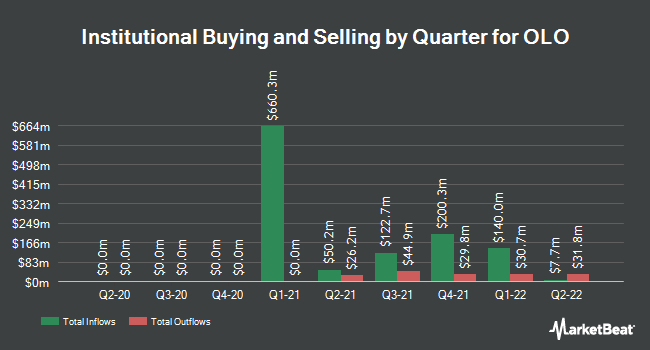 Institutional Ownership by Quarter for OLO (NYSE:OLO)