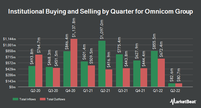 Institutional Ownership by Quarter for Omnicom Group (NYSE:OMC)