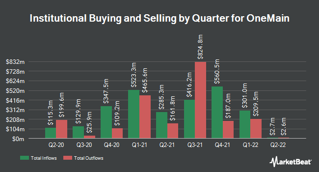 Institutional Ownership by Quarter for OneMain Holdings (NYSE:OMF)