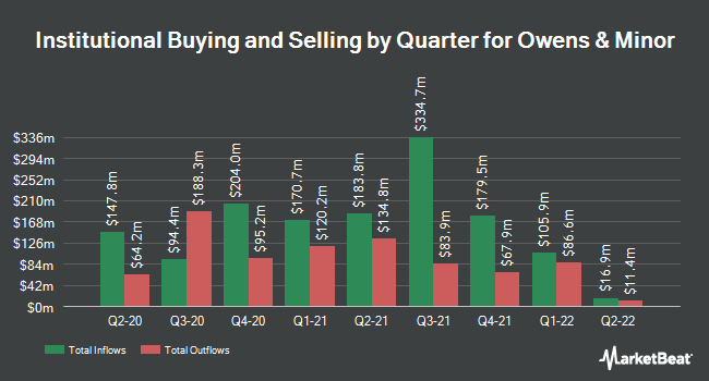 Institutional Ownership by Quarter for Owens & Minor (NYSE:OMI)