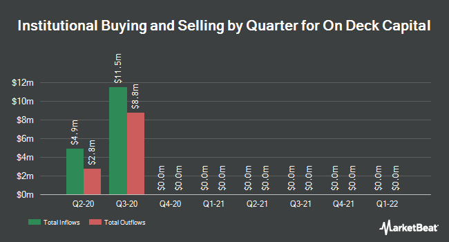 Institutional Ownership by Quarter for On Deck Capital (NYSE:ONDK)