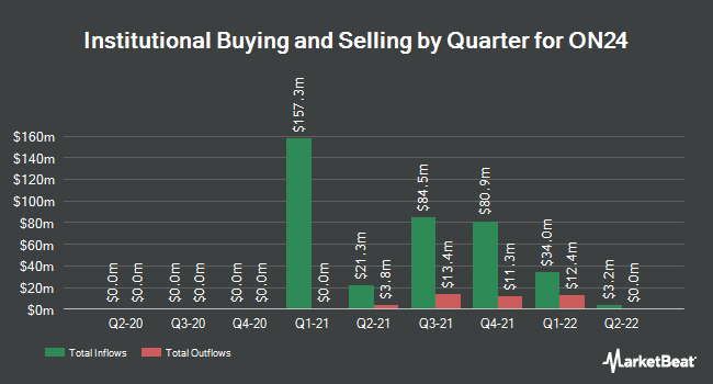 Institutional Ownership by Quarter for ON24 (NYSE:ONTF)