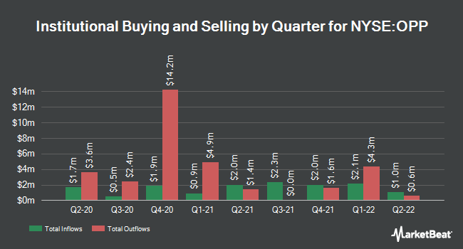 Institutional Ownership by Quarter for RIVERNORTH DO/COM (NYSE:OPP)