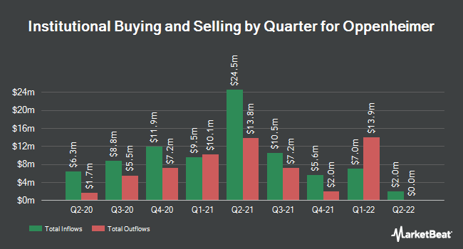 Institutional Ownership by Quarter for Oppenheimer (NYSE:OPY)