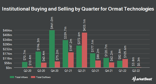 Institutional Ownership by Quarter for Ormat Technologies (NYSE:ORA)