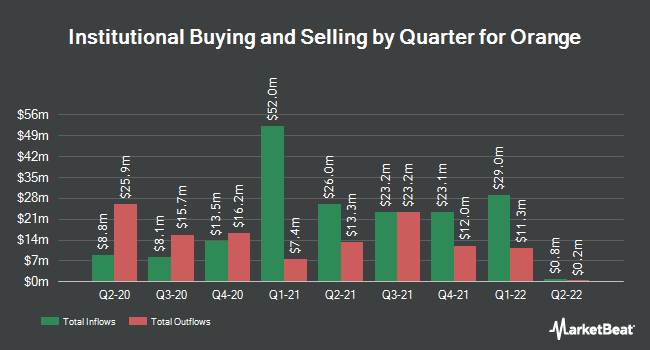 Institutional Ownership by Quarter for Orange (NYSE:ORAN)