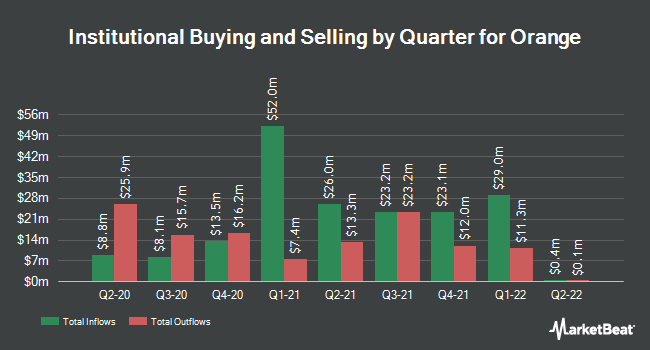 Institutional Ownership by Quarter for Orange SA (NYSE:ORAN)