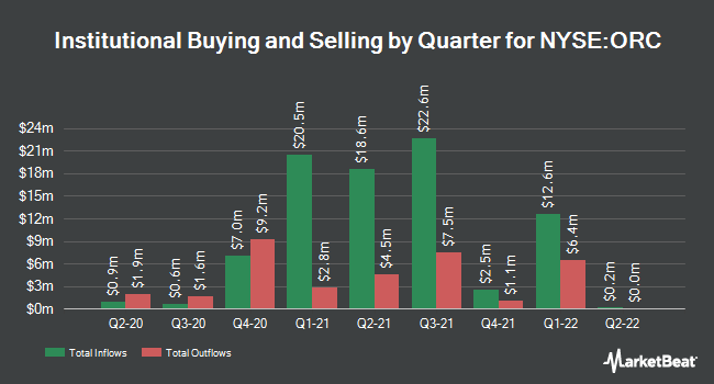 Institutional Ownership by Quarter for Orchid Island Capital (NYSE:ORC)