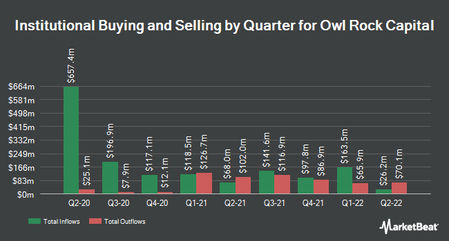 Institutional Ownership by Quarter for Owl Rock Capital (NYSE:ORCC)