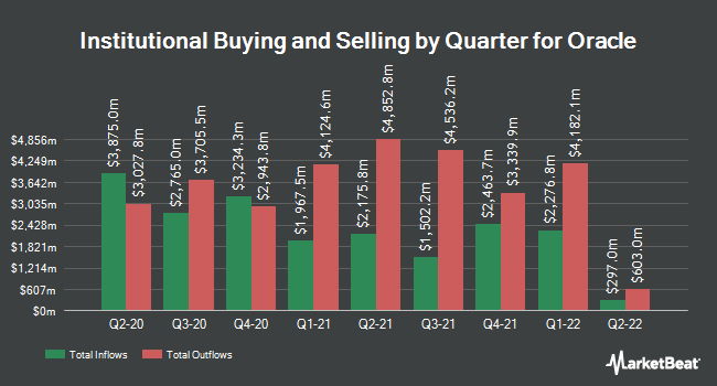 Institutional Ownership by Quarter for Oracle (NYSE:ORCL)