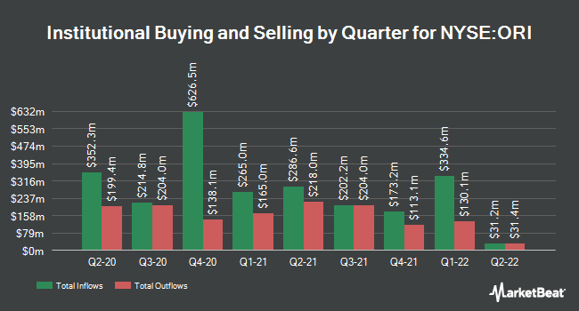 Institutional Ownership by Quarter for Old Republic International (NYSE:ORI)