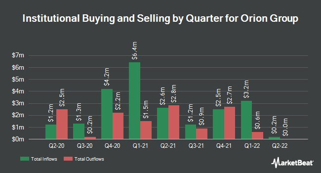 Institutional Ownership by Quarter for Orion Group (NYSE:ORN)