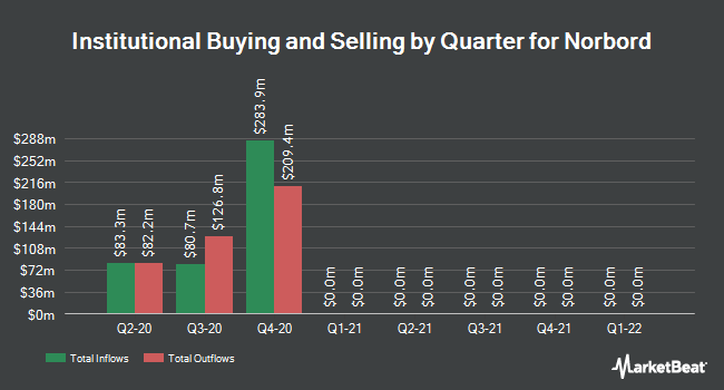 Institutional Ownership by Quarter for Norbord (NYSE:OSB)