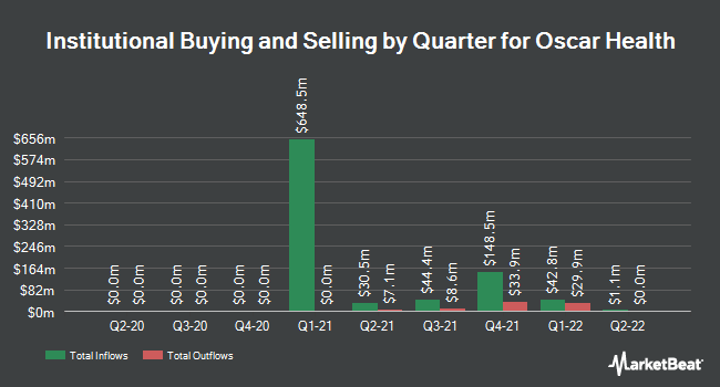Institutional Ownership by Quarter for Oscar Health (NYSE:OSCR)