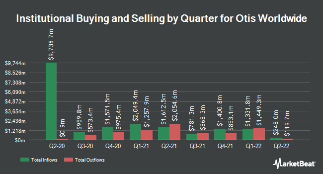 Institutional Ownership by Quarter for Otis Worldwide (NYSE:OTIS)