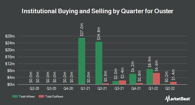 Institutional Ownership by Quarter for Ouster (NYSE:OUST)