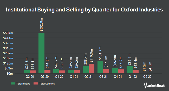 Institutional Ownership by Quarter for Oxford Industries (NYSE:OXM)