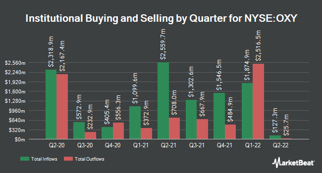 Institutional Ownership by Quarter for Occidental Petroleum (NYSE:OXY)