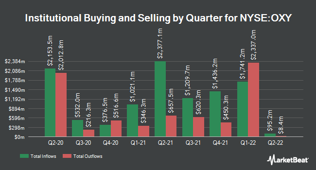 Institutional Ownership by Quarter for Occidental Petroleum Corporation (NYSE:OXY)