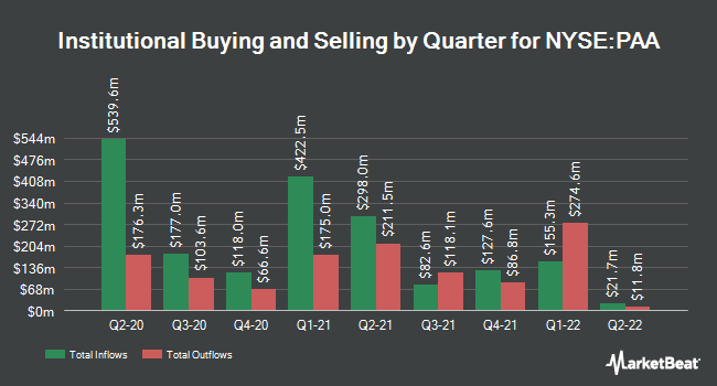 Institutional Ownership by Quarter for Plains All American Pipeline (NYSE:PAA)