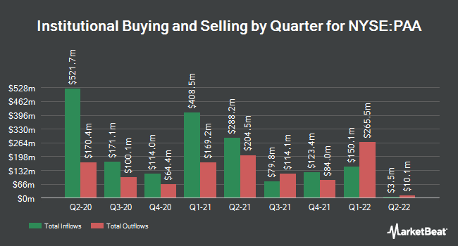 Institutional Ownership by Quarter for Plains All American Pipeline, L.P. (NYSE:PAA)