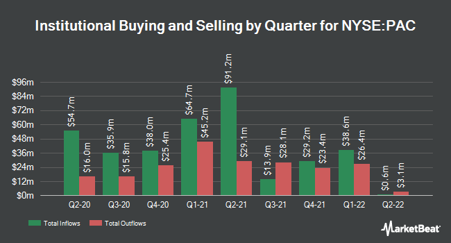 Institutional Ownership by Quarter for Grupo Aeroportr dl Pcfco SAB de CV (NYSE:PAC)