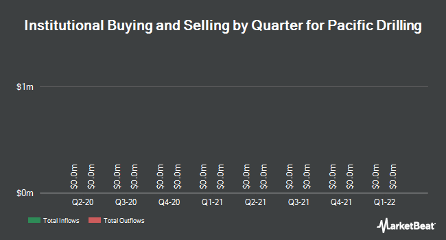 Institutional Ownership by Quarter for Pacific Drilling S.A. (NYSE:PACD)