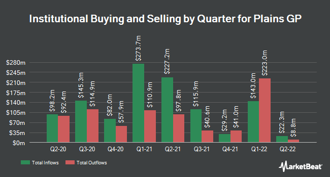 Institutional Ownership by Quarter for Plains GP (NYSE:PAGP)