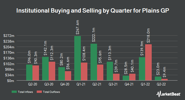 Institutional Ownership by Quarter for Plains GP Holdings LP (NYSE:PAGP)