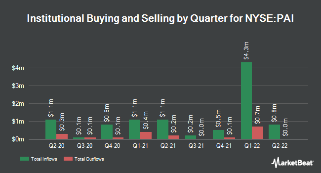 Institutional Ownership by Quarter for Western Asset Inv Grade Income Fund (NYSE:PAI)
