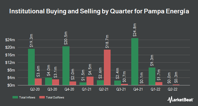 Institutional Ownership by Quarter for Pampa Energia (NYSE:PAM)