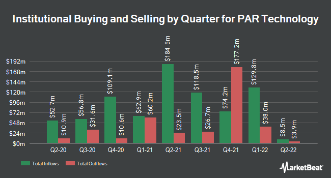 Institutional Ownership by Quarter for PAR Technology Corporation (NYSE:PAR)