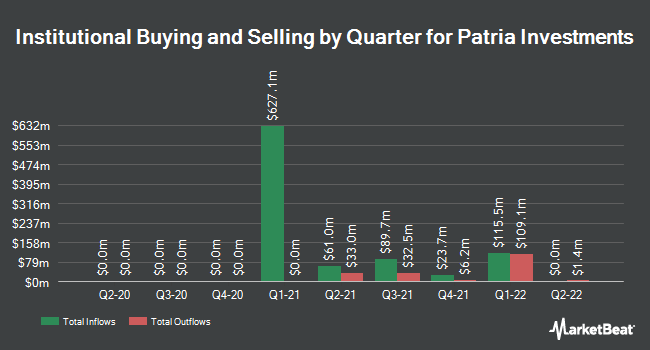 Institutional Ownership by Quarter for Patria Investments (NYSE:PAX)