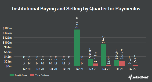 Institutional Ownership by Quarter for Verifone Systems (NYSE:PAY)