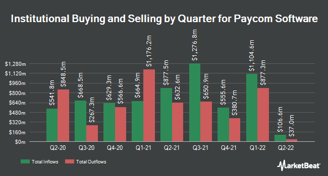 Institutional Ownership by Quarter for Paycom Software (NYSE:PAYC)